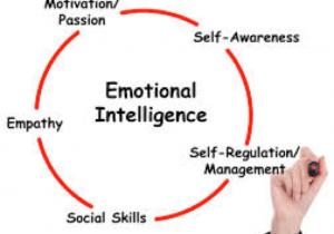 Increasing Emotional Intelligence